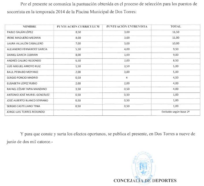 Puntuaciones Proceso Selección Socorristas 2014
